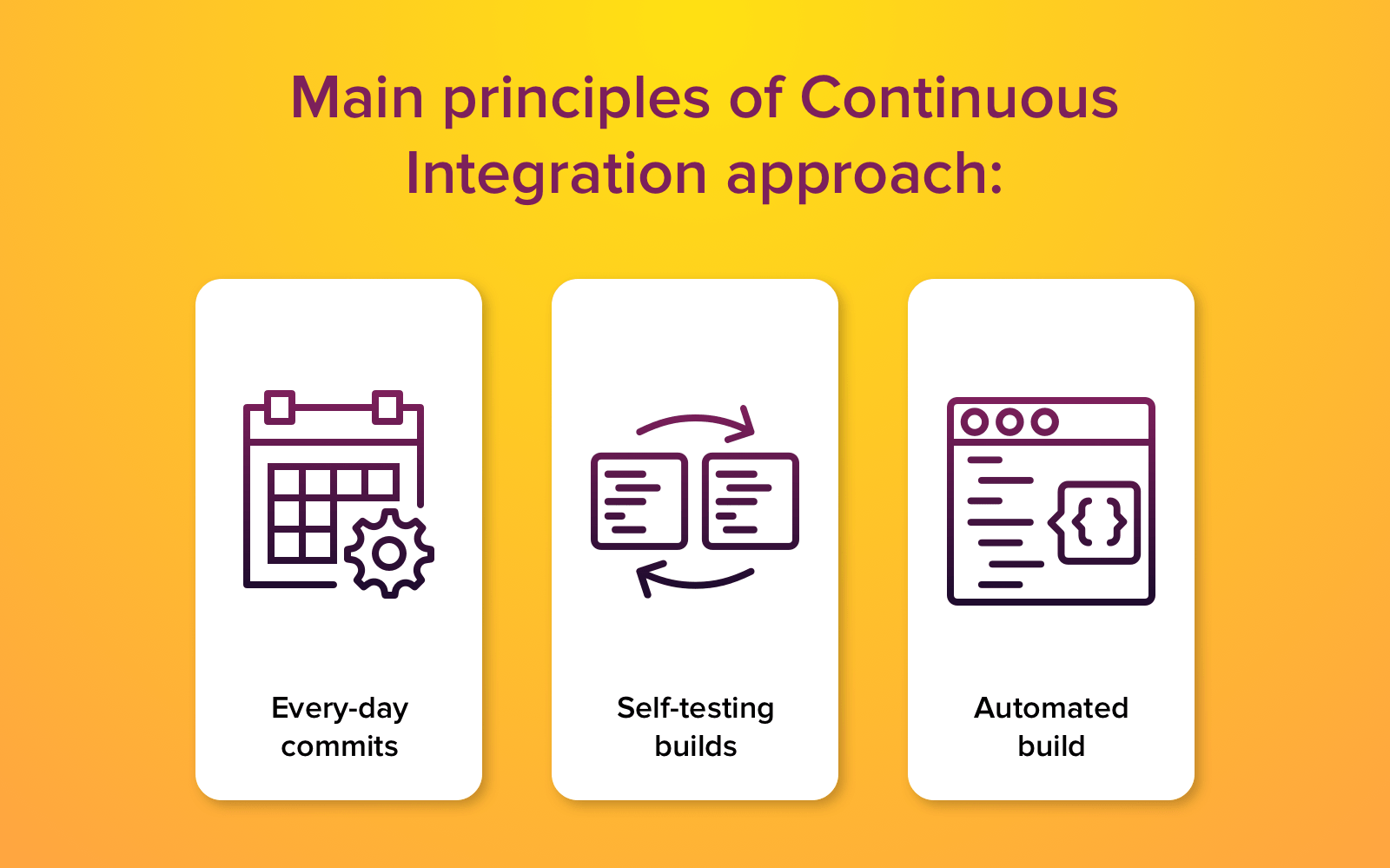 continuous integration methodology
