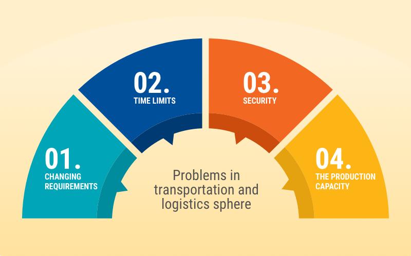 what problems solves logistics app