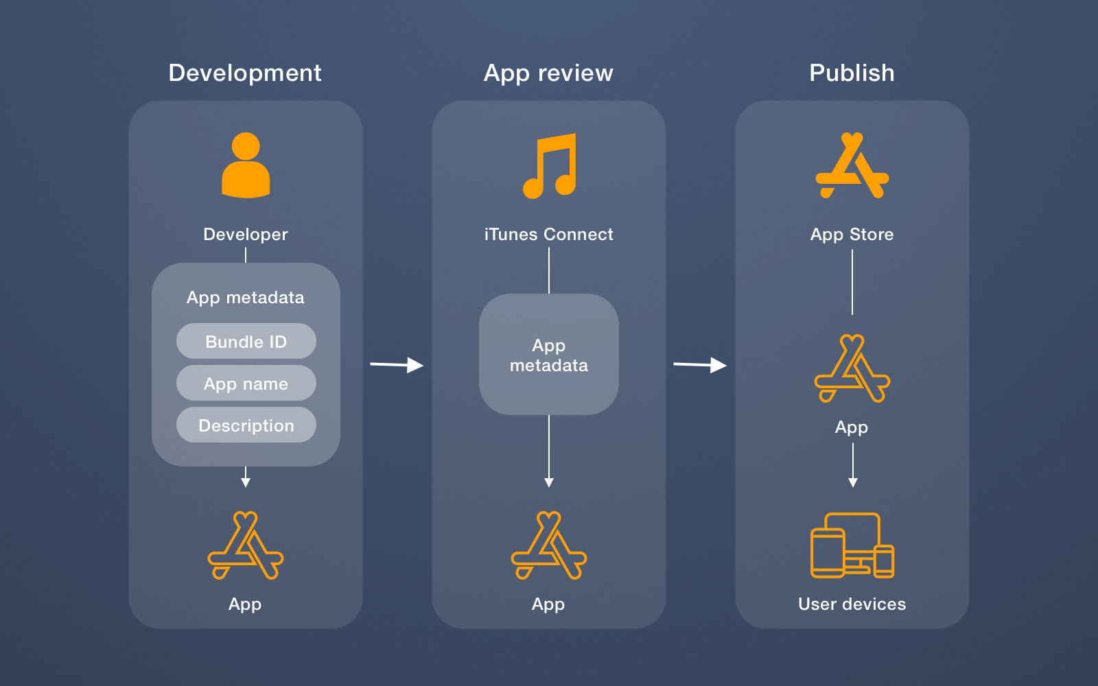 How the process of publishing an app to the app store looks like