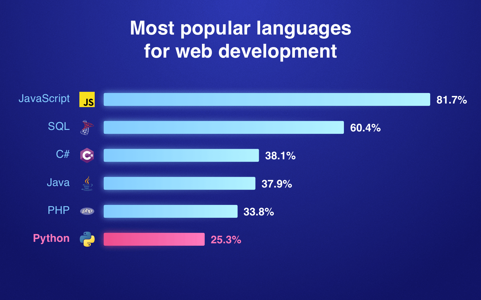 What is Python used for: Web development statistics