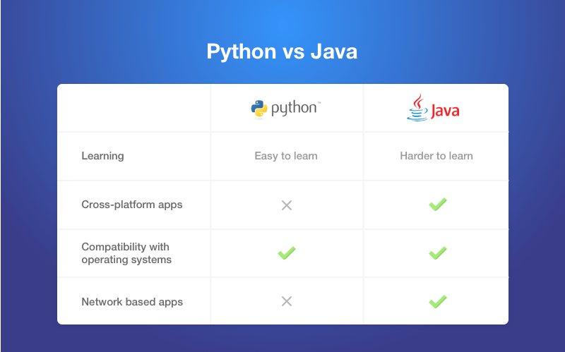 Python vs Other Programming Languages