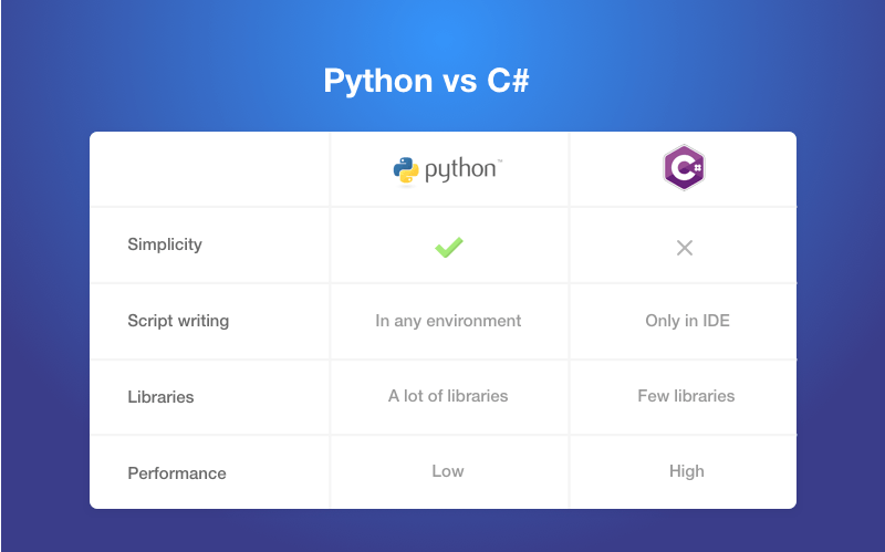 python vs c# performance