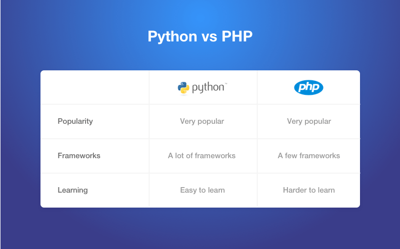 php or python comparison