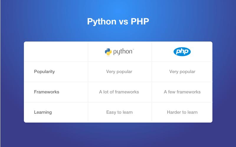 php or python comparison