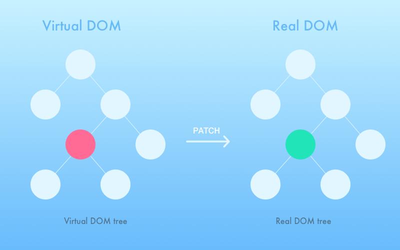 React.js: virtual DOM