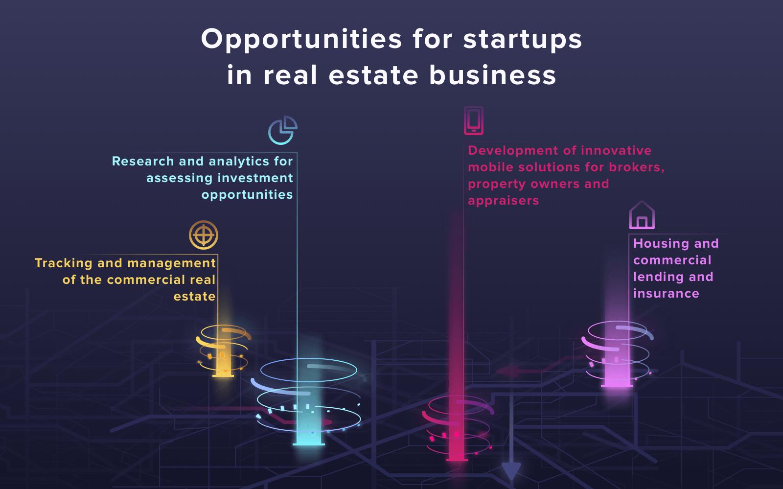 urban tech startups