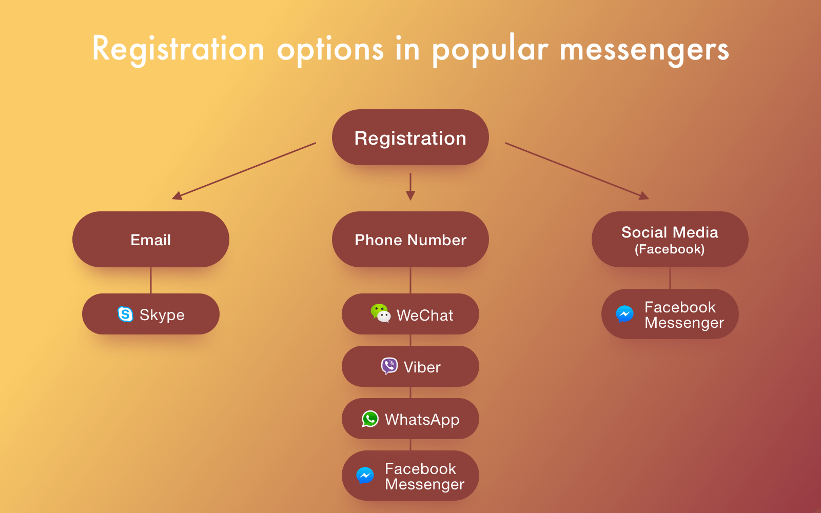 Example of registration options in different popular messengers
