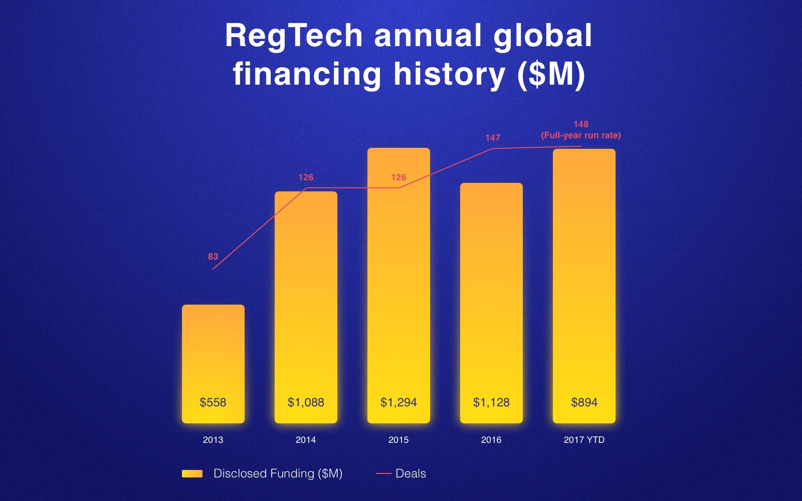 RegTech industry: Statistics