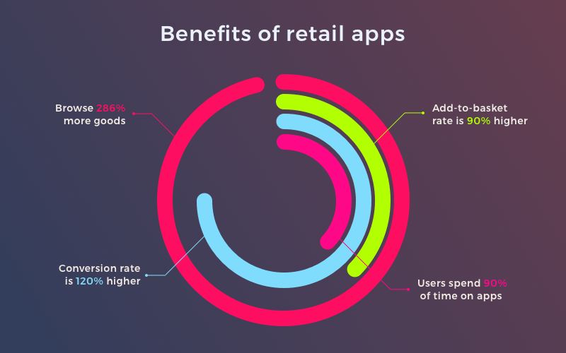 Retail mobile app trends: Statistics