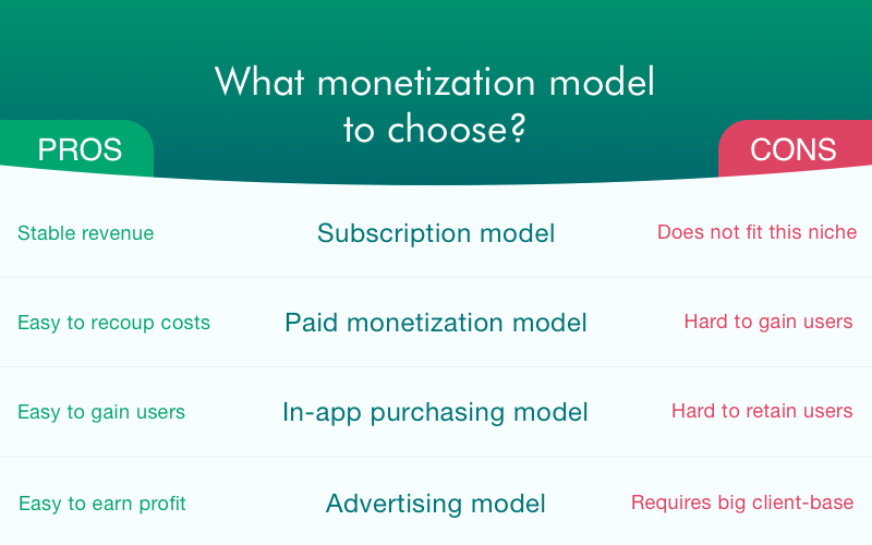 Retrica app monetization models