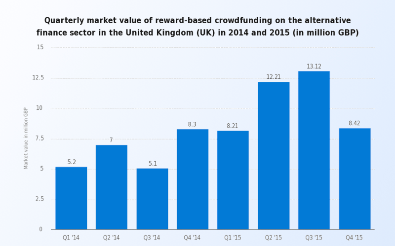Crowdfunding platform creation: graph of reward-based crowdfunding revenue