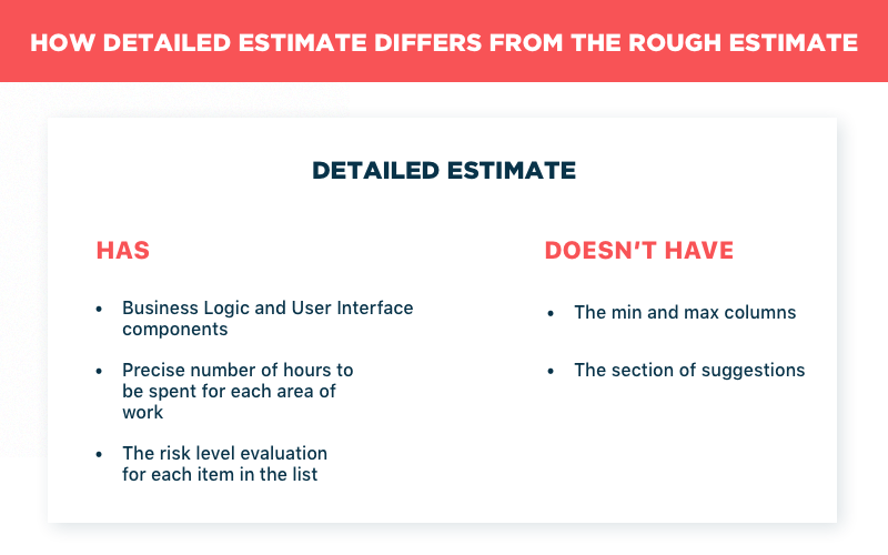The difference between the Detailed estimate and the Rough estimate
