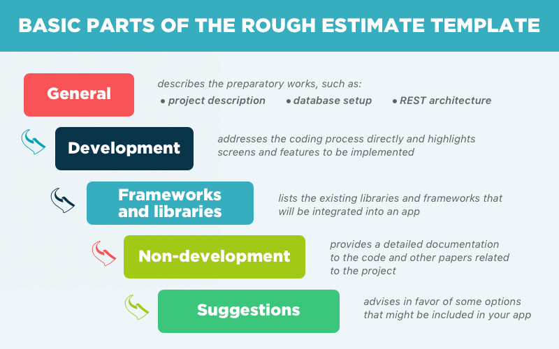 How we create a project rough estimate