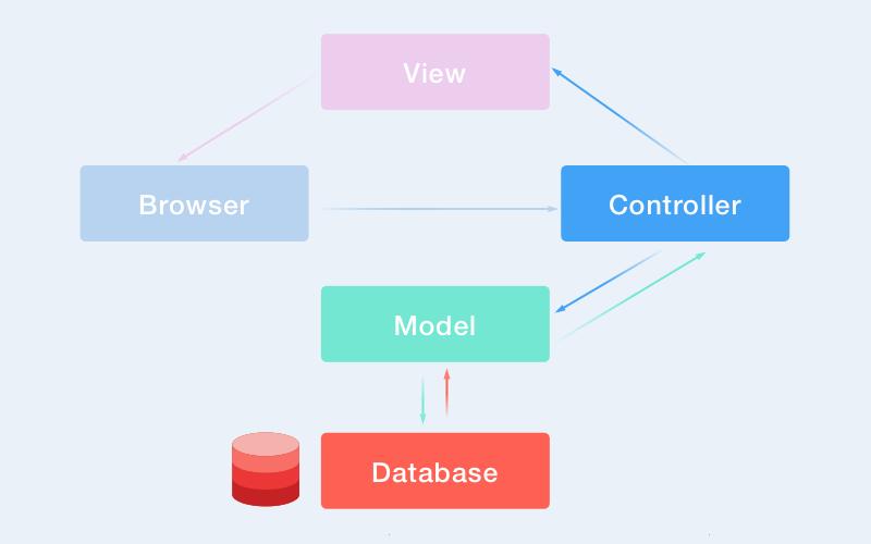 Ruby on Rails technology: MVC
