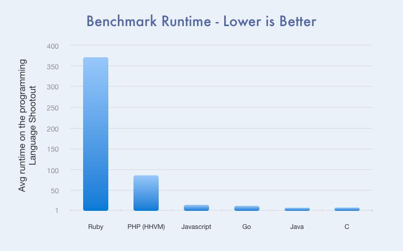 Ruby programming language runtime