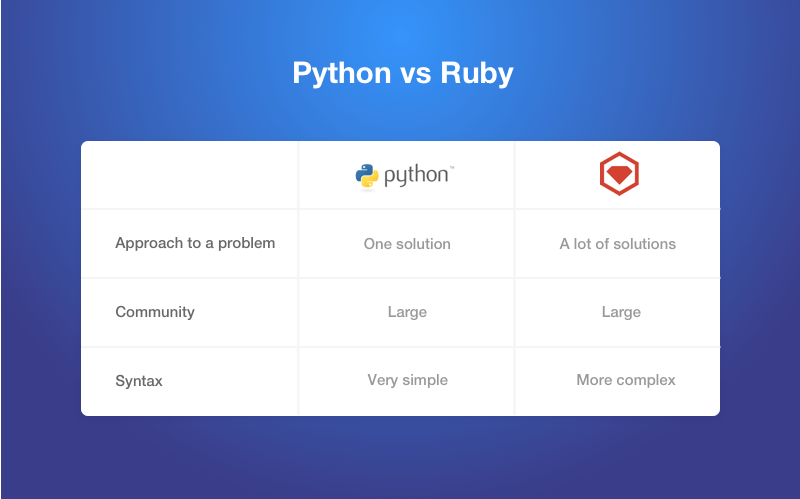 ruby python comparison
