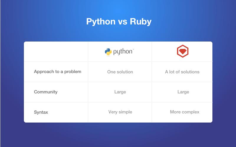 ruby python comparison