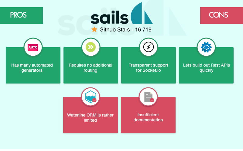 Sails.js framework: pros and cons