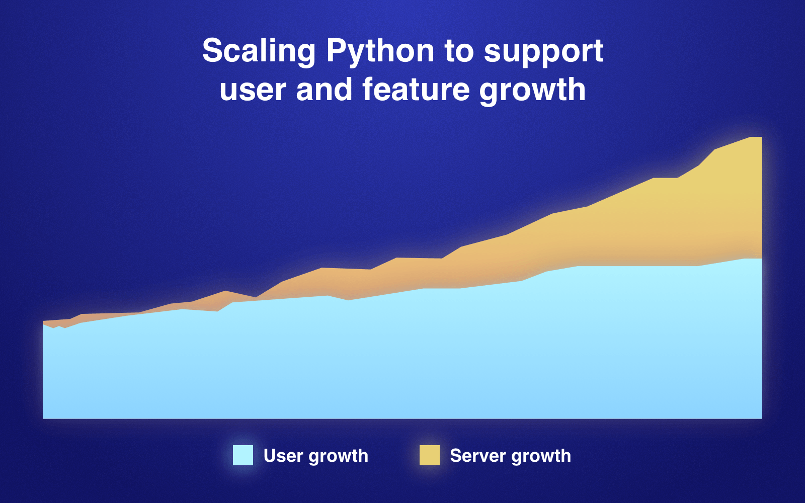 Companies that use Python: Scaling