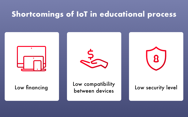 Disadvantages of IoT