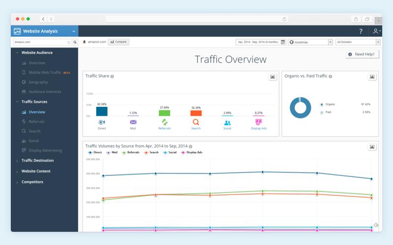 Content analysis programs: SimilarWeb