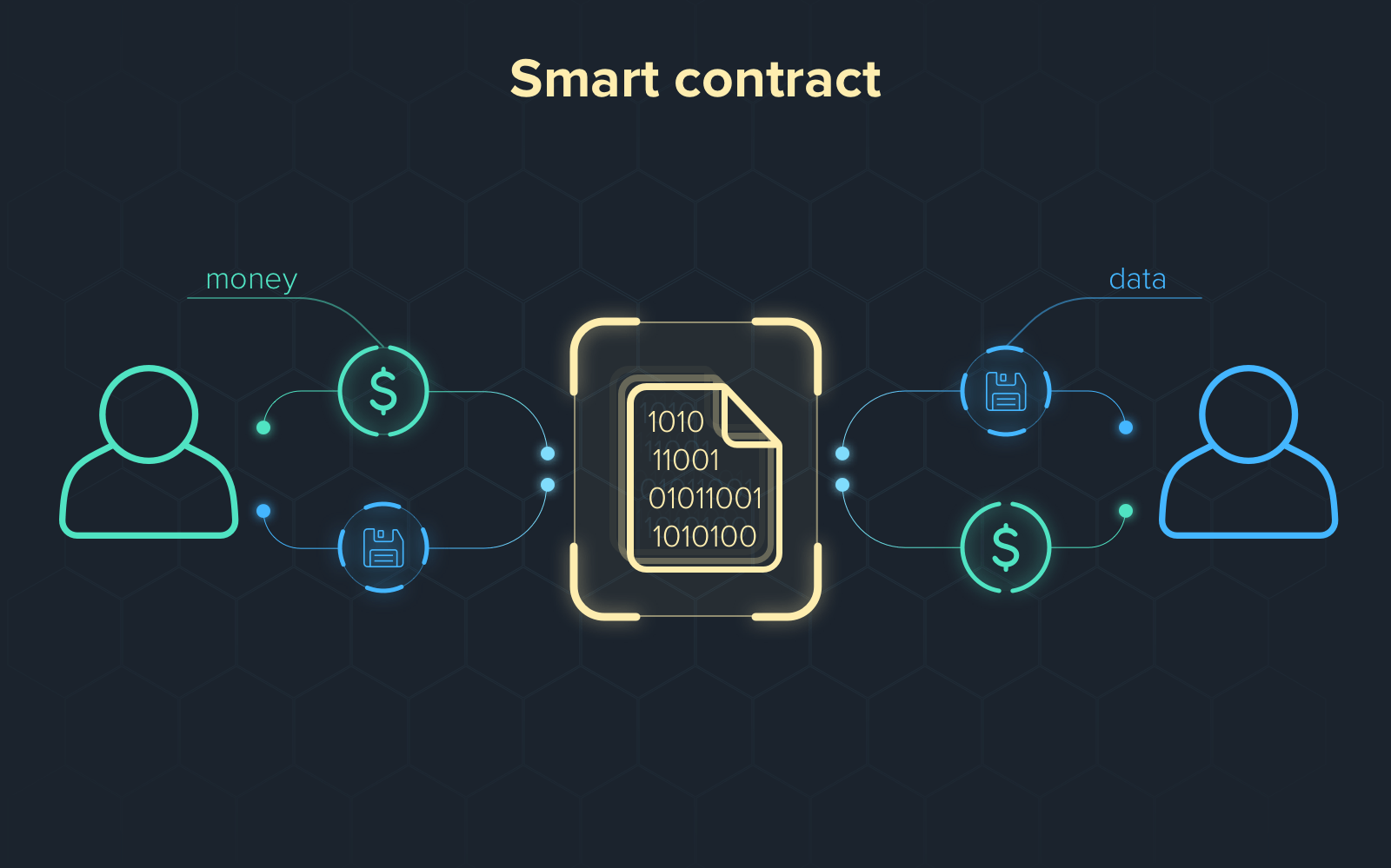 Cardano will soon launch smart contracts