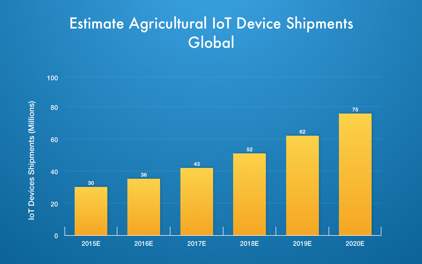 Smart agriculture market size can be measured by the number of agricultural IoT devices shipped worldwide