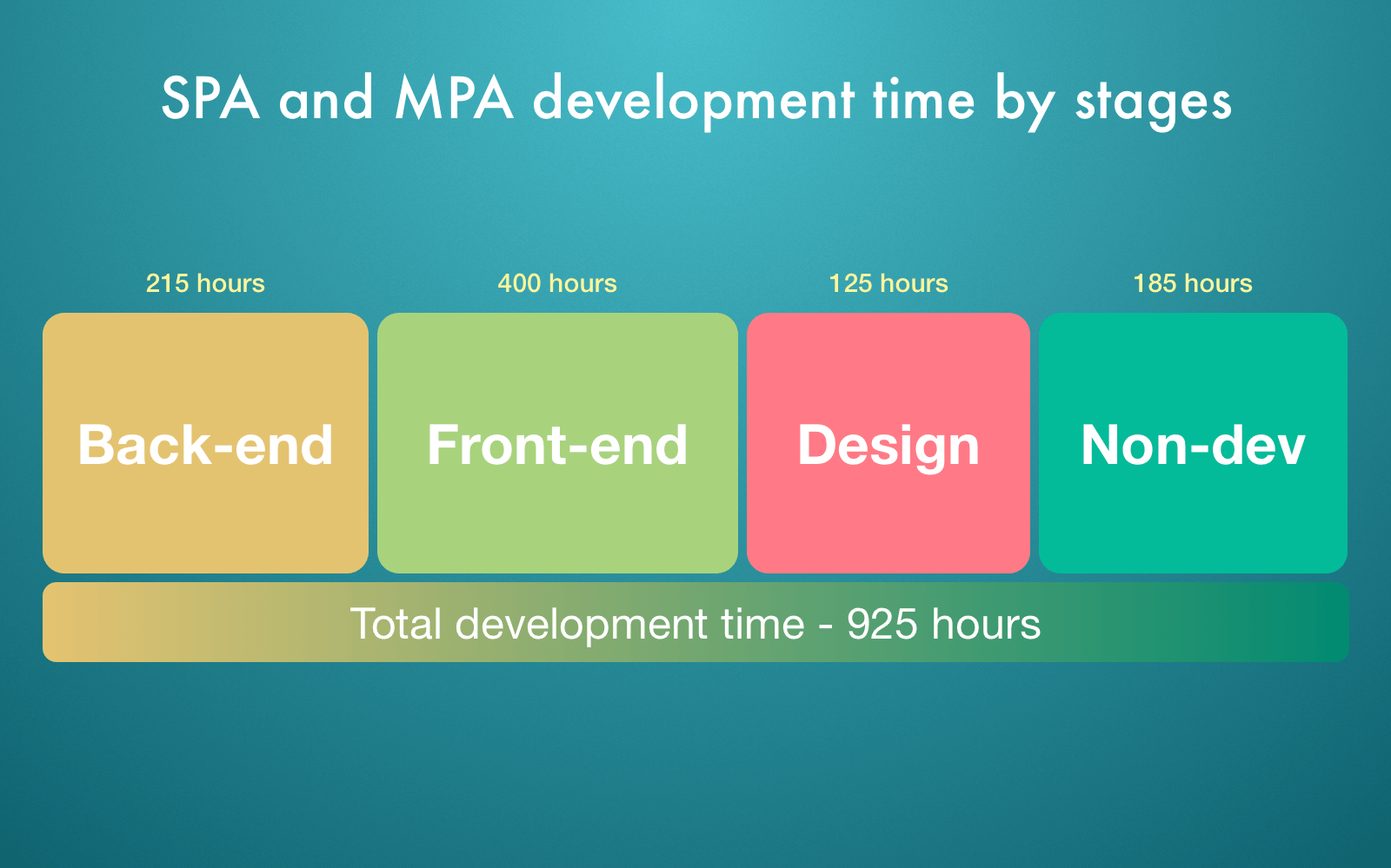 stages of web apps development