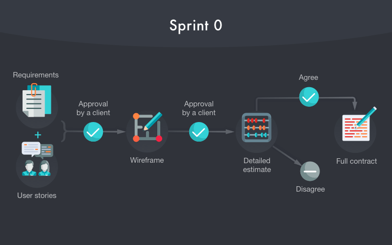Processes during the zero Sprint