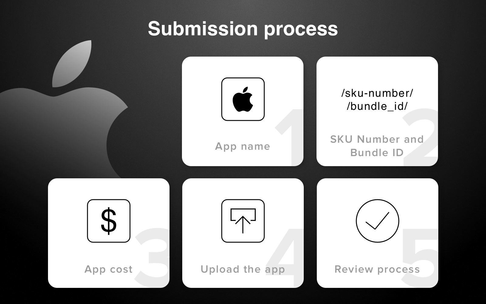 ios app publishing process