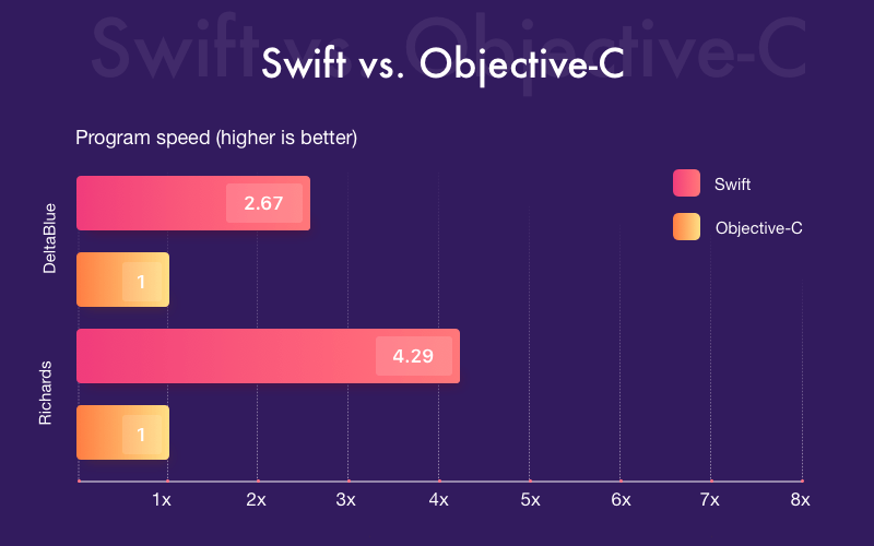 Swift language performance
