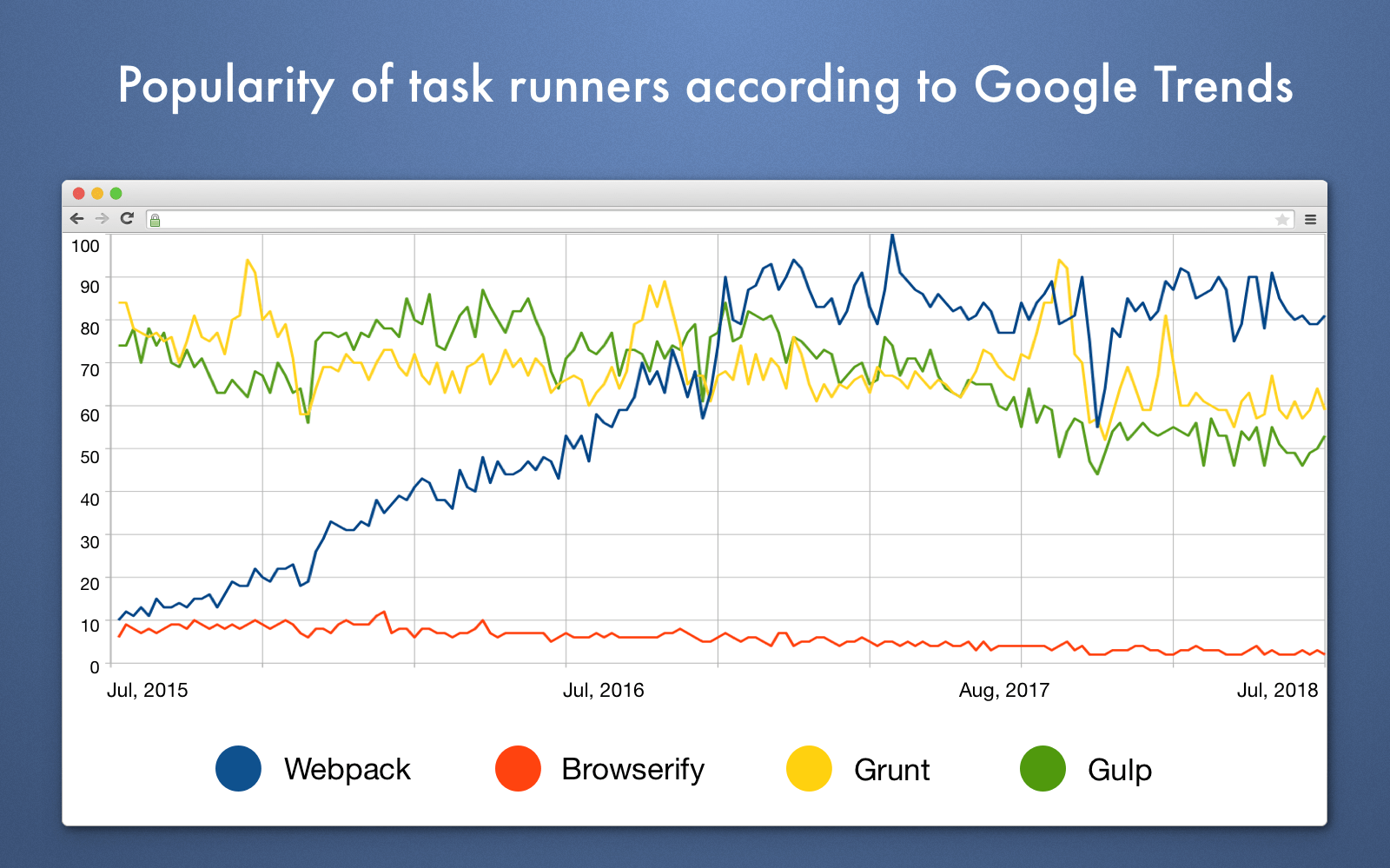 Grunt vs Webpack vs Gulp vs Browserify compared