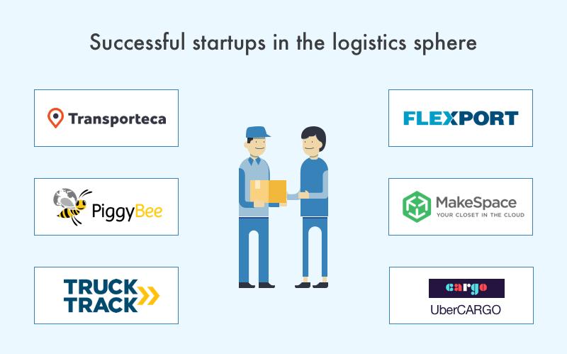 b2b logistics startups