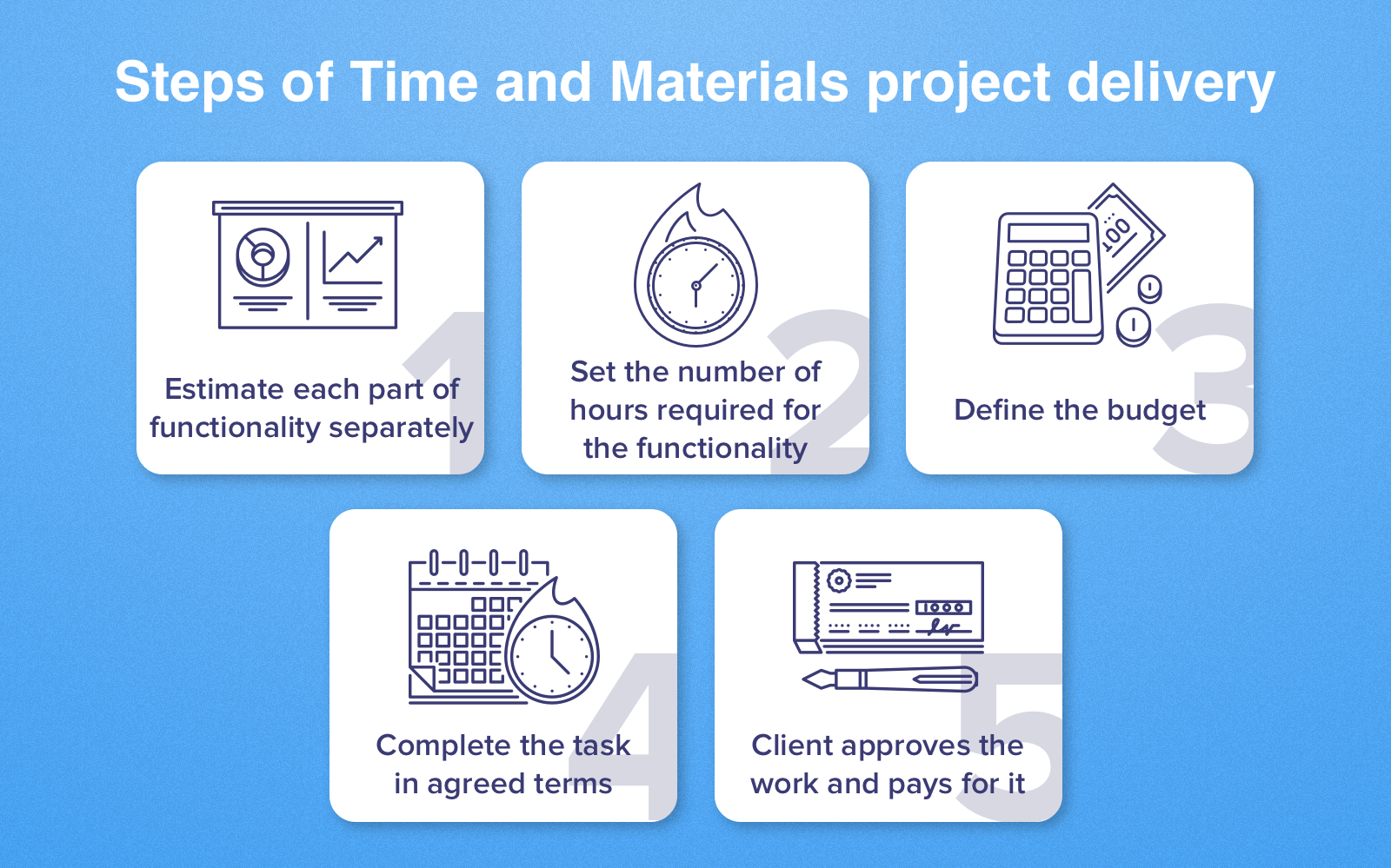 Time and Materials contract: Steps