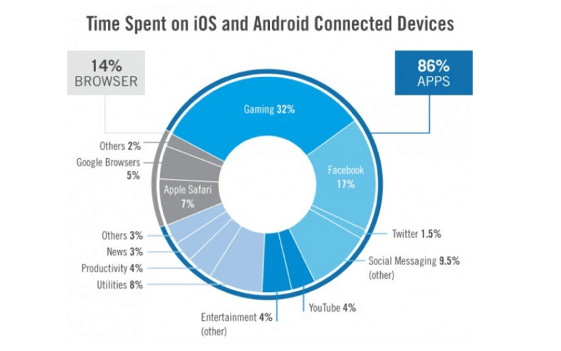 Law apps: time spent on mobile devices by categories