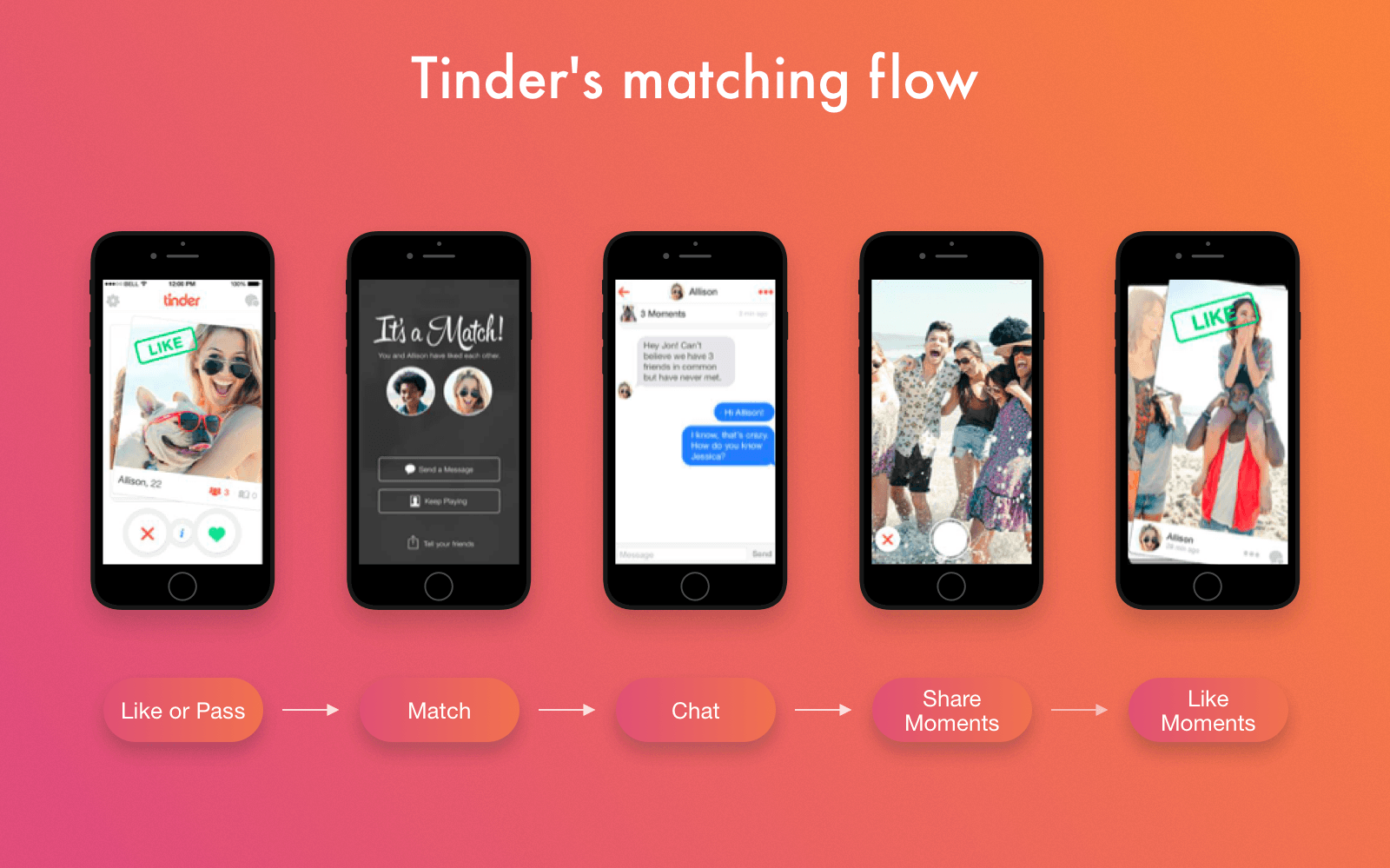 Tinder matching flow