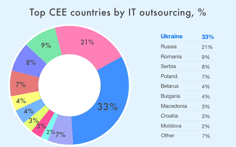 IT outsourcing pie chart