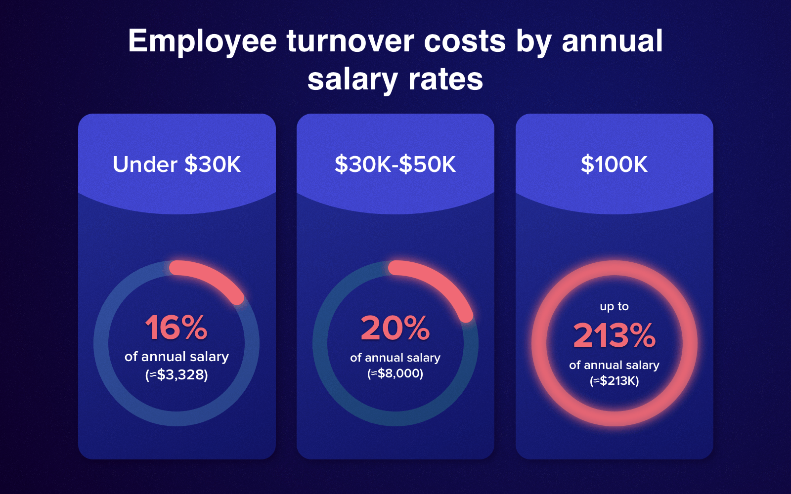 HR technology can minimize turnover expenses
