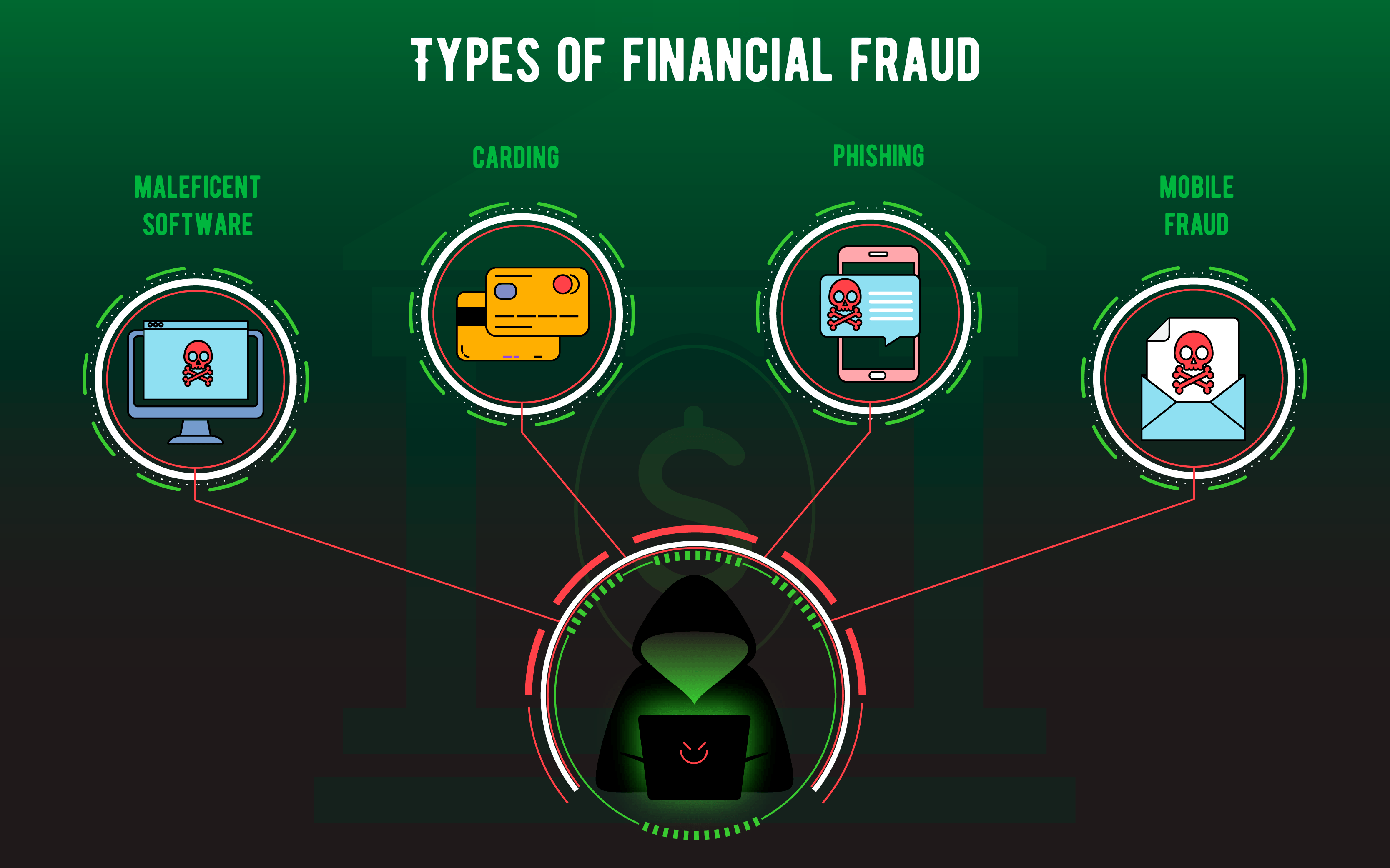 types of frauds in banking sector
