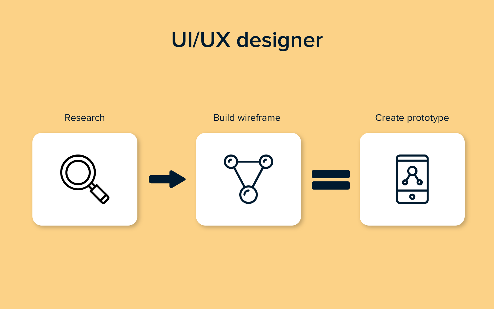 Role of UI/UX designer in website development team structure