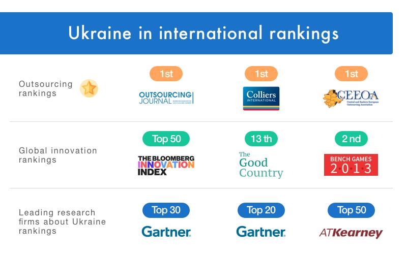 Position of Ukraine in international rankings