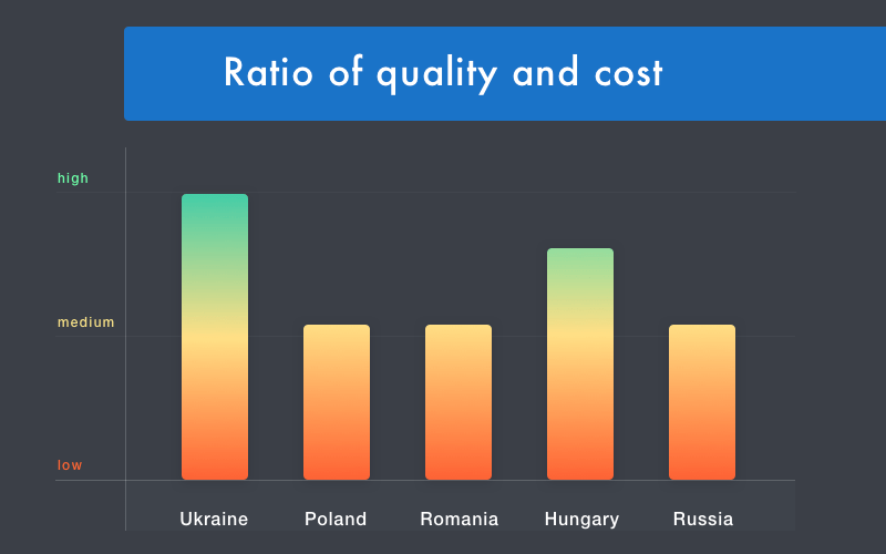 Cost-effectiveness of Ukrainian IT services
