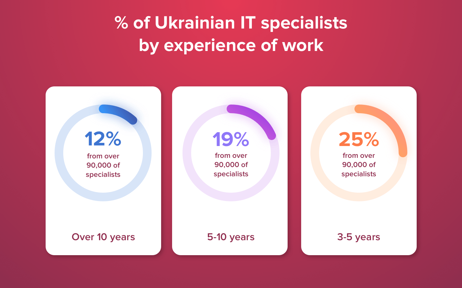 Ranking of Ukrainian developers by experience of work