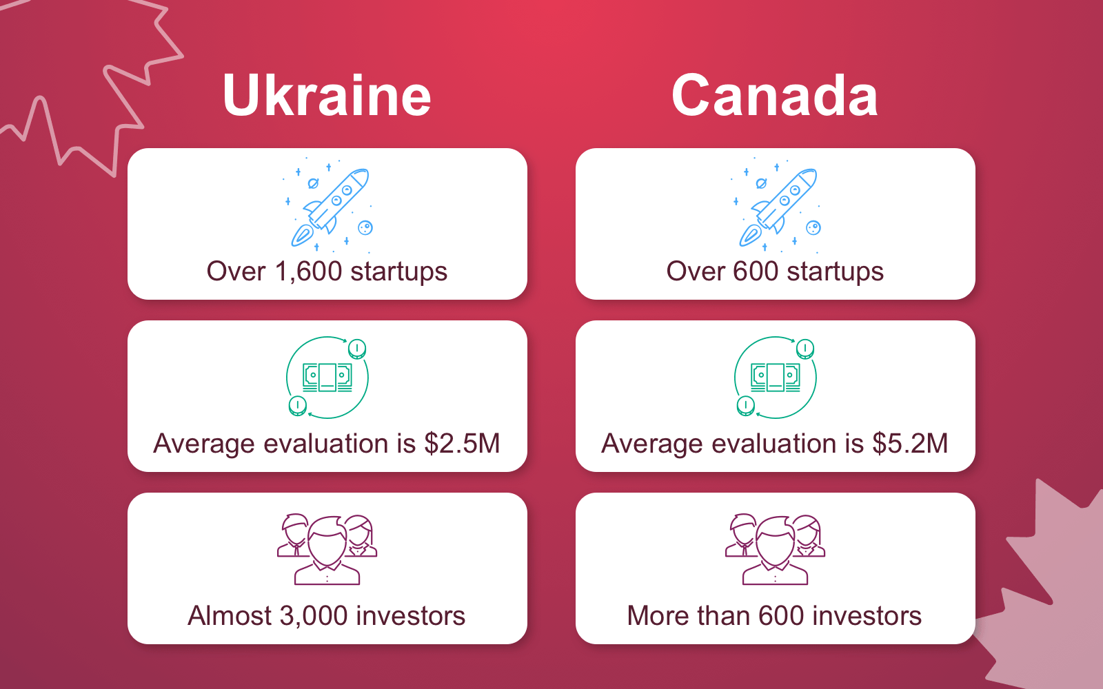 Statistics on the number of technical startups in Ukraine compared to Canada