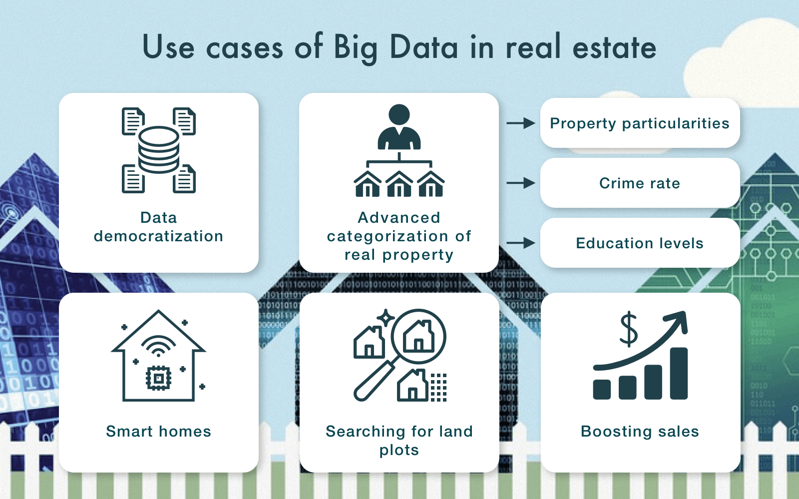 Big Data use cases real estate