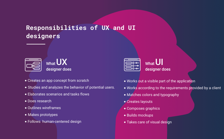 UX designer and UI designer and their responsibilities