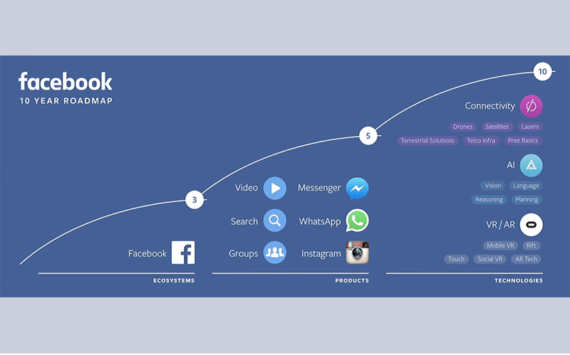 Virtual reality: facebook development stages