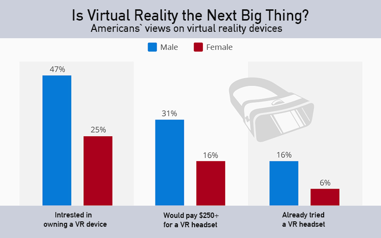 Virtual reality: graph of consumers