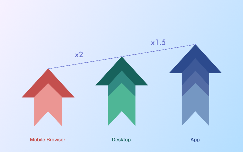 Mobile website vs mobile app: The comparison of conversion rate on mobile apps, desktop, and mobile browser
