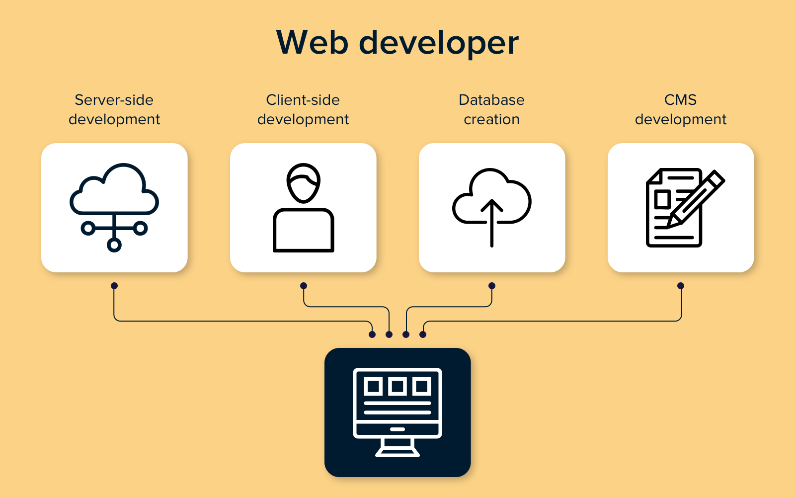 Role of web developer in website development team structure